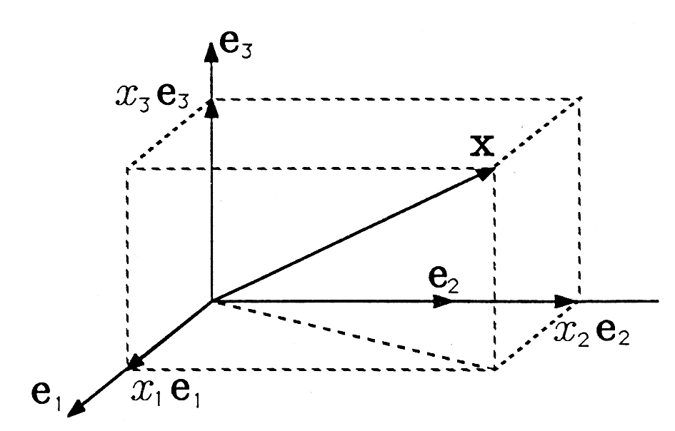 Figure one is a three-dimensional graph with four vectors pointing in various directions. The axis pointing out towards the screen is labeled e_1, the axis pointing to the right is labeled e_2, and the axis pointing up is labeled e_3. One vector points up along the e_3 axis and is labeled e_3 x_3. Another points along the e_1 axis towards the screen and is labeled x_1 e_1. A final vector points out into the positive x_1, x_2, x_3 direction and is labeled x.