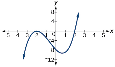 Graph of an odd-degree polynomial with two turning points.