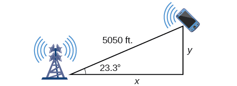 The triangle between the phone, the left tower, and a point between the phone and the highway between the towers. The side between the phone and the highway is perpendicular to the highway and is y feet. The highway side is x feet. The angle at the tower, previously labeled theta, is 23.3 degrees.