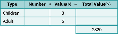 This table has three rows and four columns with an extra cell at the bottom of the fourth column. The top row is a header row that reads from left to right Type, Number, Value ($), and Total Value ($). The second row reads Children, blank, 3, and blank. The third row reads Adult, blank, 5, and blank. The extra cell reads 2820.