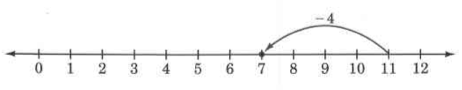 A number line, with an arrow, labeled -4, drawn from the mark for 11 to the mark for 7.