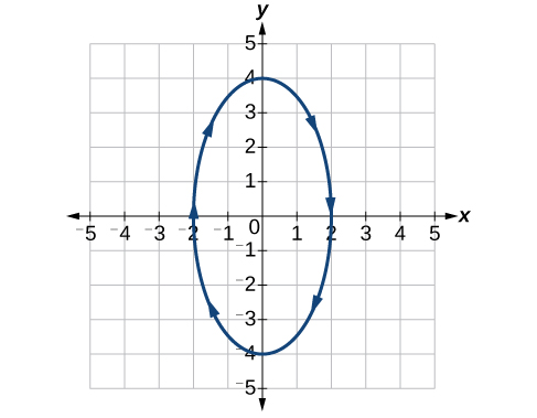 Graph of the given equations - a vertical ellipse.