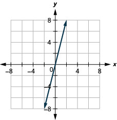 The figure shows a straight line graphed on the x y-coordinate plane. The x and y axes run from negative 8 to 8. The line goes through the points (negative 1, 4), (0, 0), and (1, negative 4).