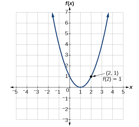 Graph of a positive parabola centered at (1, 0) with the labeled point (2, 1) where f(2) =1.