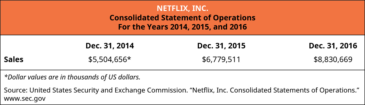 "Netflix, Inc., Consolidated Statement of Operations, For the Years, 2014, 2015, and 2016 Sales: December 31, 2014 $5,504,656*, December 31, 2015 $6,779,511, December 31, 2016 $8,830,669. *Dollar values are in thousand of U S dollars. Source: United States Security and Exchange Commission. ""Netflix, Inc. Consolidated Statements of Operations."" www.sec.gov."