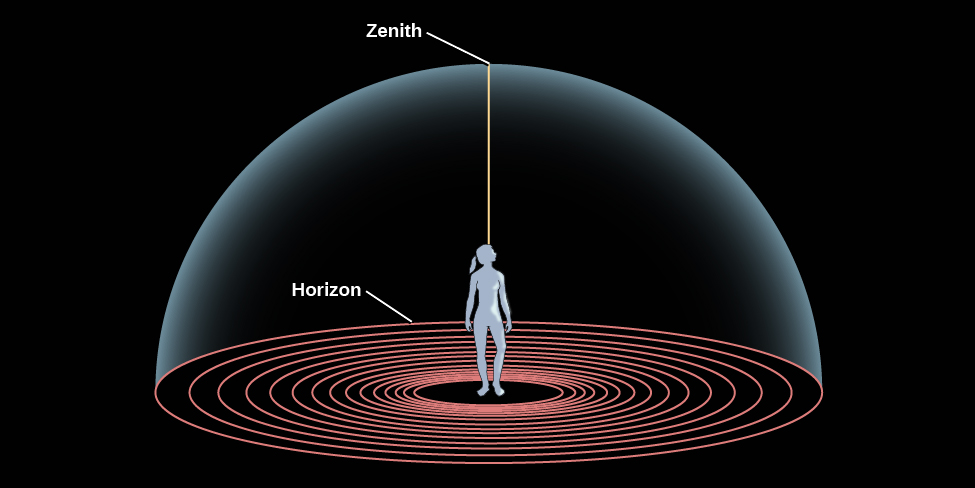 "Diagram of the Horizon and the Zenith. In the center of this illustration a human figure stands looking upward. She is standing at the center of a series of concentric circles representing the ground, the outermost circle is labeled the ""Horizon"". The sky is represented as a dome enclosing the figure and the ground the figure stands on. Thus, the dome meets the ground at the horizon. A line is drawn vertically upward from the figure to the top of the dome directly over the figure's head, and is labeled the ""Zenith""."