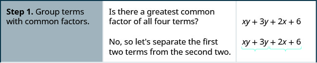 Step 1 is to group the terms with common factors. There is no greatest common factor in all the four terms of xy plus 3y plus 2x plus 6. So, separate the first two terms from the second two.