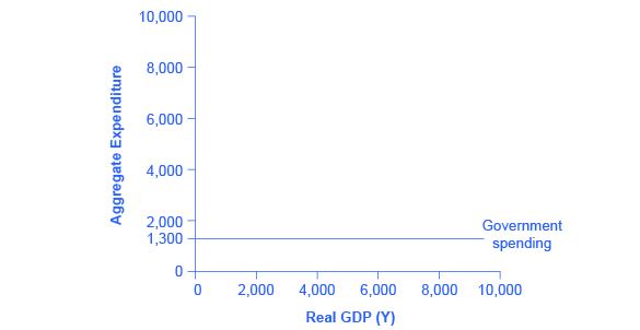 The graph shows a straight, horizontal line at 1,300, representative of the government spending function.