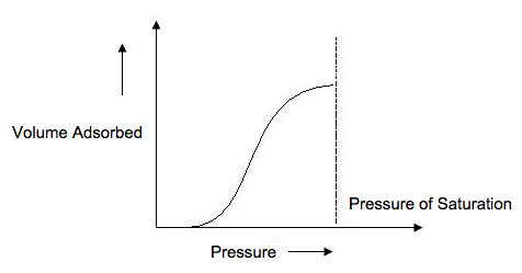 The isotherm plots the volume of gas adsorbed onto the surface of the sample as pressure increases.
