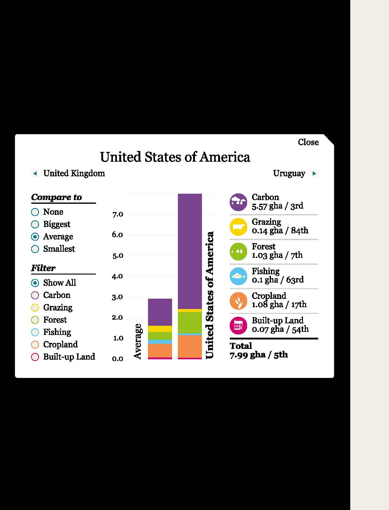 United States' Ecological Footprint