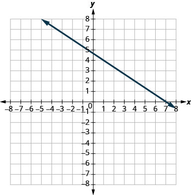 The graph shows the x y coordinate plane. The x and y-axes run from negative 7 to 7. A line passes through the points (negative 2, 6) and (1, 4).
