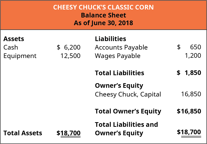 Cheesy Chuck's Classic Corn, Balance Sheet, As of June 30, 2018. Assets: Cash 6,200, Equipment 12,500. Total Assets 18,700. Liabilities: Accounts Payable 650, Wages Payable 1,200. Total Liabilties 1,850; Owner's Equity: Cheesy Chuck, Capital 16,800. Total Owner's Equity 16,850; Total Liabilities and Owner's Equity 18,700.