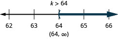 The solution is k is greater than 64. The solution on a number line has a left parenthesis at 64 with shading to the right. The solution in interval notation is 64 to infinity within parentheses.