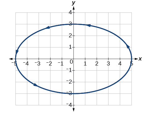 Graph of the given equations - a horizontal ellipse.