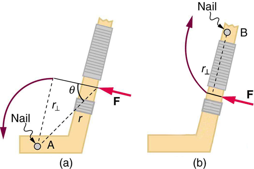 In the first part of the figure, a hockey stick is shown. At a point A near the bottom, a nail is fixed. A force is applied at a point near the holding grip of the hockey stick. A quarter circular arrow shows that the stick rotates in the counterclockwise direction. The perpendicular distance between the pivot point and the force vector direction is labeled as r-perpendicular, and the angle between the direction of force and the line joining the pivot A to the point of application of force is given as theta. In the second part of the figure, the pivot point is near the top of the stick and the point of application of the force is about the same as that in the first part of the figure. An upward quarter circle arrow shows that the stick rotates in the clockwise direction.