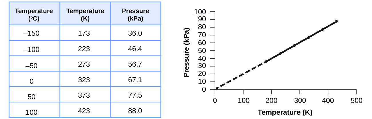 Relating Pressure Volume Amount And Temperature The Ideal Gas