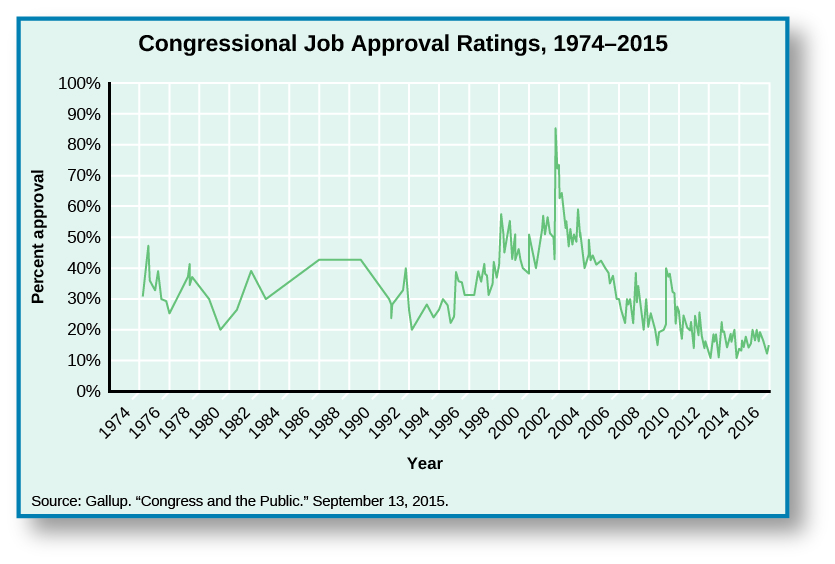 """Chart shows congressional job approval ratings from 1974 to 2015. Starting around 30% in 1974, it rises slightly to 32% in 1975 before dipping to 25% in 1976. After the dip, it spikes again to35% in 1977, before falling again to 20% in 1979. It rises to 38% in 1981, then falls again in 1982 to 30 %. There is a slow increase to 41% in 1986, where it levels out until 1988, when it begins to drop until it reaches 30% in 1990. It rebounds slightly to 31% in 1991, but falls drastically to 20% in 1992. A sharp increase in 1993 to 25% leads to a steady increase of approval ratings until 200 when it reaches 50%. A drastic spike in 2001 shoots approval ratings up to 82%, and a sharp decline lands approval ratings back at 50% by 2003. It levels off for a year, before falling again to 28% in 2006. A small spike in 2007puts it at 35%, before it falls down to 20% in 2009. There is another small increase to 24% in 2010, then another decrease to 10% in 2013. The chart ends with the approval rating at 15% in 2015. At the bottom of the chart, a source is cited: """"Gallup. """"Congress and the Public."""" September 13, 2015.""""."""