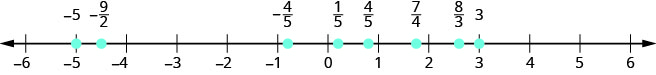 There is a number line shown that runs from negative 6 to positive 6. From left to right, the numbers marked are negative 5, negative 9/2, negative 4/5, 1/5, 4/5, 8/3, and 3. The number negative 9/2 is halfway between negative 5 and negative 4. The number negative 4/5 is slightly to the right of negative 1. The number 1/5 is slightly to the right of 0. The number 4/5 is slightly to the left of 1. The number 8/3 is between 2 and 3, but a little closer to 3.