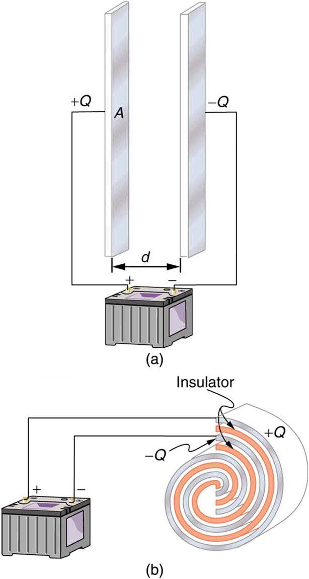 Part a of the figure shows a charged parallel plate capacitor and part b of the figure shows a charged rolled capacitor. In the parallel plate capacitor, two rectangular plates are kept vertically facing each other separated by a distance d. These two plates are the conducting parts of the capacitor. One plate is connected to the positive terminal of the battery, and the other is connected to the negative terminal of the battery. One plate has a positive charge, plus Q, and the other plate has a negative charge, negative Q. The rolled capacitor has conducting parts in the form of a spiral coil. Between the two conducting parts is insulating material, also in the form of a coil. The conducting and insulating materials of the capacitor are rolled together to form a spiral. The outer conducting coil is connected to the positive terminal of the battery, and the inner coil is connected to the negative terminal of the battery.