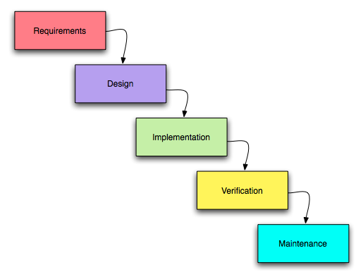 Iterative+waterfall+model+in+software+engineering