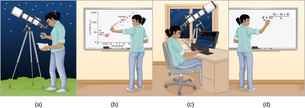 """Cartoon of How to Use a Cepheid to Measure Distance. Panel (a) is labeled, """"Find a cepheid variable star and measure its period."""" The illustration shows an observer at her telescope. She is looking through the eyepiece at a star with a stopwatch in one hand. This represents the observer determining the period of variability. Panel (b) is labeled, """"Use the period-luminosity law to calculate the star's luminosity."""" The illustration shows the observer plotting her measurements on a period-luminosity graph. Panel (c) is labeled, """"Measure the star's apparent brightness."""" The illustration shows the observer again observing the star, but this time using electronic equipment connected to the telescope and a computer to measure the star's brightness. Finally, panel (d) is labeled, """"Compare the luminosity with the apparent brightness to calculate the distance."""" The illustration shows the observer performing the calculation by hand on a whiteboard."""