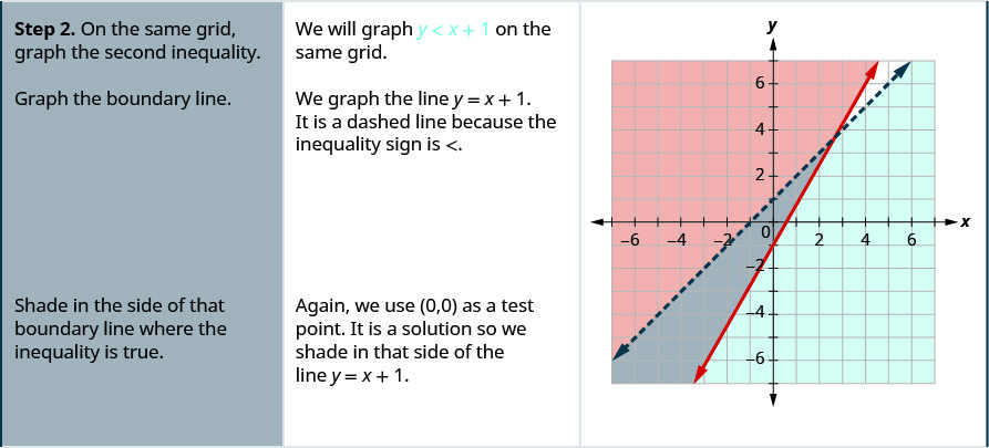 """The second row then says, """"Step 2: On the same grid, graph the second inequality. We will graph y is less than x + 1 on the same grid. Grph the boundary line. We graph the lin y = x + 1. It is a dashed line because the inequality sign is less than. There is a graph which shows two lines graphed on an x y coordinate plane. The area to the left of one line is shaded. The area to the right of the second line is shaded. There is a small area where the shaded areas overlap. The table then says, """"Shade in the side of that boundary line where the inequality is true. Again we use (0, 0) as a test point. It is a solution so we shade in that side of the line y = x + 1."""