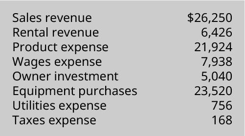 Sales revenue $26,250, Rental revenue 6,426, Product expense 21,924, Wages expense 7,938, Owner investment 5,040, Equipment purchases 23,520, Utilities expense 756, Taxes expense 168.
