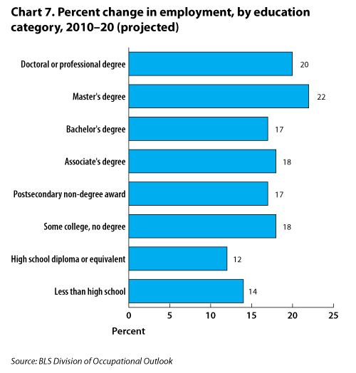 Chart displaying the percent change in employment by education or training category, 2010-2020.