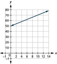 The figure shows a line graphed on the x y-coordinate plane. The x-axis of the plane represents the variable s and runs from negative 2 to 15. The y-axis of the plane represents the variable h and runs from negative 1 to 80. The line begins at the point (0, 50) and goes through the points (8, 66).