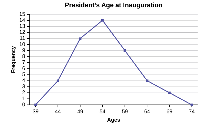 23 histograms frequency polygons and time series graphs this figure shows a graph entitled presidents age at inauguration the x ccuart