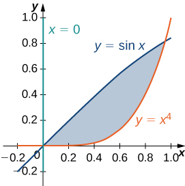 A region is bounded by y = sin x, y = x to the fourth power, and x = 0.