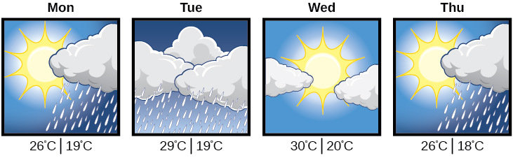 A forecast of Monday's through Thursday's weather.