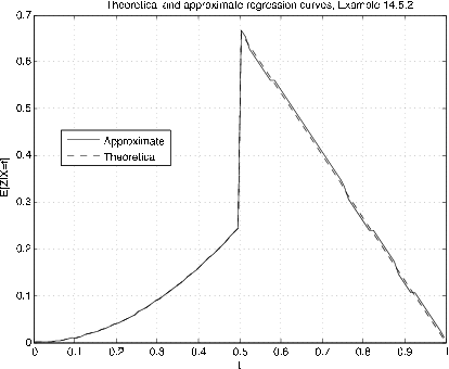 Figure four is a graph labeled, theoretical and approximate regression curves. The horizontal axis is labeled t, and the vertical axis is labeled E[Z | X = t]. The values on the horizontal axis range from 0 to 1 in increments of 0.1, and the vertical axis ranges in value from 0 to 0.7, in increments of 1. There are two plots on this graph. The first is a dashed line labeled Theoretical, and the second is a solid line labeled approximate. Both lines follow the same path and shape on the graph, except that the solid line is sometimes a little less smooth, wavering but still closely following the more consistent dashed line. The shape of the plot appears in three major connected sections. The first section begins at the bottom-left corner of the graph, and starts to the right with a shallow but increasing slope. The plot increases at an increasing rate until midway across the graph, at approximately (0.5, 0.25). The second section begins at this point, as the path continues vertically from  (0.5, 0.25) to (0.5, 0.65). At this point, the third section begins, and is roughly linear, with a constant negative slope moving towards the bottom-right corner of the graph, where it terminates at point (1, 0).