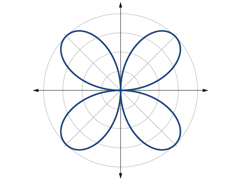 Graph of rose curve r=4 sin(2 theta). Even - four petals equally spaced, each of length 4.