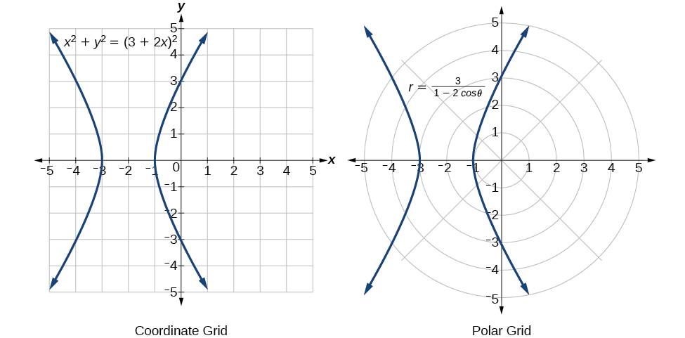 Plots of the equations stated above - the plots are the same in both rectangular and polar coordinates. They are hyperbolas.
