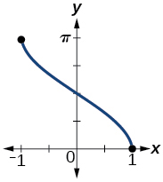 A graph of the function arc cosine of x over −1 to 1. The range of the function is 0 to pi.