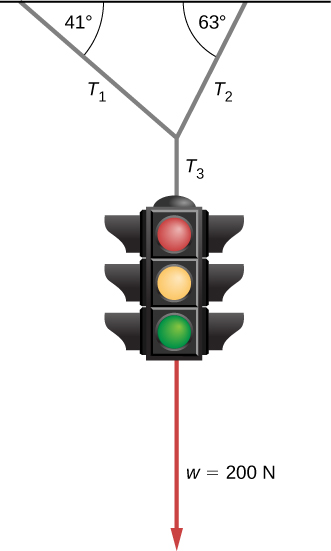 Figure shows a traffic light hanging from a horizontal cable by three other cables, T1, T2 and T3. T1 hangs down and right making an angle of 41 degrees with the horizontal cable. T2 hangs down and left, making an angle of 63 degrees with the horizontal cable. These meet at a point and T3 hangs vertically down from here. The light is attached to T3. A vector pointing down from the light is labeled w equal to 200 newtons.