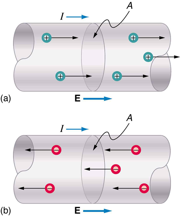 In part a, positive charges move toward the right through a conducting wire. The direction of movement of charge is indicated by arrows along the length of the wire. The area of a cross section of the wire is labeled as A. The direction of the electric field E is toward the right, in the same direction as movement of positive charge. The current direction is also toward the right, shown by an arrow. In part b, negative charges move toward the left through a conducting wire. The direction of movement of charge is indicated by arrows along the length of the wire. The area of a cross section of the wire is labeled as A. The direction of the electric field E is toward the right, opposite the direction of movement of negative charge. The current direction is also toward the right, shown by an arrow.
