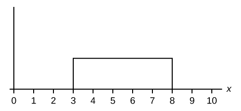 The horizontal axis ranges from 0 to 10. The distribution is modeled by a rectangle extending from x = 3 to x =8.