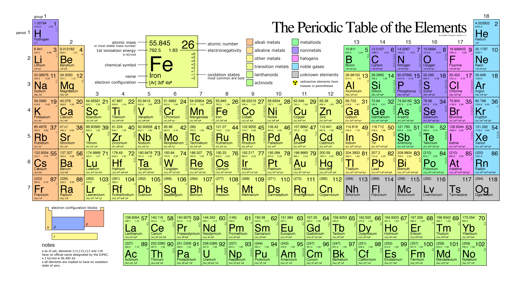 Actinide periodic table gallery periodic table images actinides on the periodic table images periodic table images where are the actinides located on the gamestrikefo Image collections