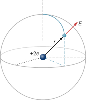 A positive charge of plus 2 e is shown at the center of a sphere of radius r. An electron is depicted as a particle on the sphere. The vector r is shown as a vector with its tail at the center and its head at the location of the electron. The electric field at the location of the electron is shown as a vector E with its tail at the electron and pointing directly away from the center.