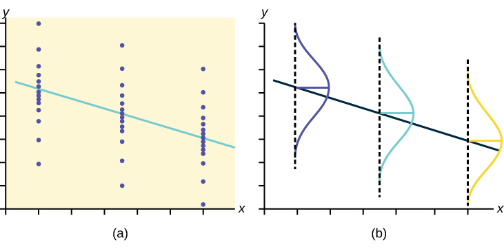 The left graph shows three sets of points. Each set falls in a vertical line. The points in each set are normally distributed along the line — they are densely packed in the middle and more spread out at the top and bottom. A downward sloping regression line passes through the mean of each set. The right graph shows the same regression line plotted. A vertical normal curve is shown for each line.