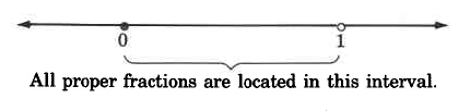 Shaded Number Line a Number Line
