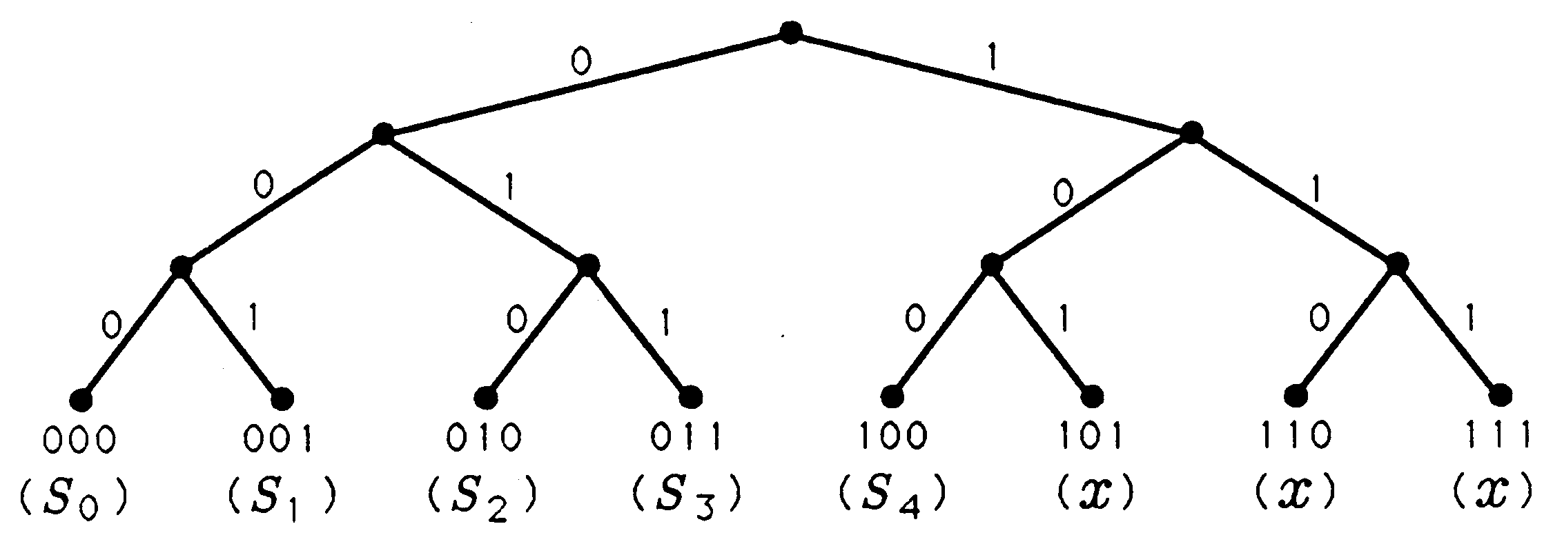 Binary codes from symbols to binary codes a pair of binary trees the one to the right is a normal binary tree biocorpaavc Gallery
