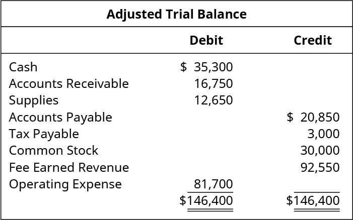 Adjusted Trial Balance. Cash 35,300 debit. Accounts receivable 16,750 debit. Supplies 12,650 debit. Accounts payable 20,850 credit. Tax payable 3,000 credit. Common stock 30,000 credit. Fee earned revenue 92,550 credit. Operating expense 81,700 debit. Total debits and total credits 146,400.