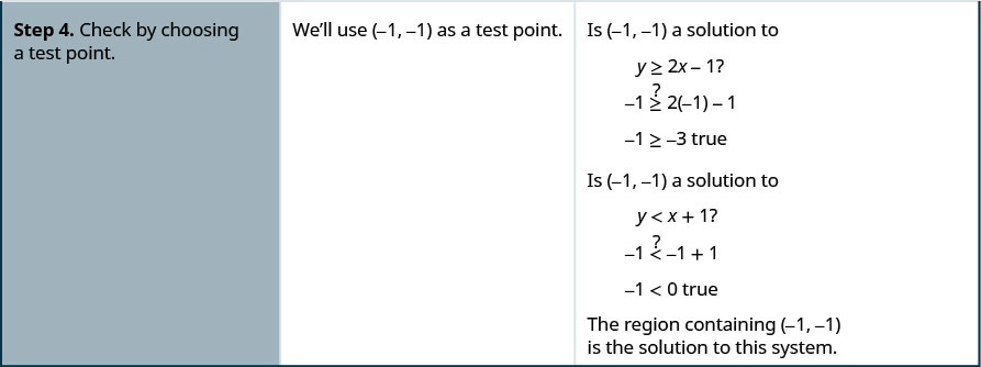 """The fourth row then says, """"Step 4: Check by choosing a test point. We'll use (-1, -1) as a test point. Is (-1, -1) a solution to y is greater than or equal to 2x – 1? -1 is greater than or equal to 2 times -1 – 1 or -1 is greater than or equal to -3 true."""""""
