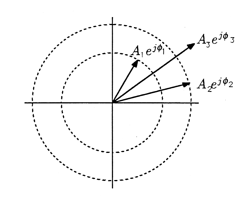 Figure five is a cartesian graph with two concentric circles made of dashed lines centered about the origin and three arrows pointing from the origin to various points in the first quadrant. The first arrow points with the shallowest positive slope, reaches the edge of the outer circle, and is labeled A_2 e^(jΦ_2). The second arrow with a stronger positive slope extends beyond both circles and is labeled A_3 e^(jΦ_3). The third arrow points with the strongest positive slope extends only to the edge of the inside circle, and is labeled A_1 e^(jΦ_1). All arrows are pointing away from the origin.