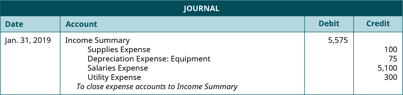 """Journal entry for January 31, 2019 debiting Income Summary for 5,575 and crediting Supplies Expense 100, Depreciation Expense: Equipment 75, Salaries Expense 5,100, and Utility Expense 300. Explanation: """"To close expense accounts to Income Summary."""""""