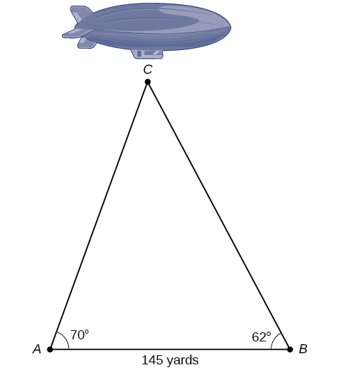 An oblique triangle formed from three vertices A, B, and C. Verticies A and B are points on the ground, and vertex C is the blimp in the air between them. The distance between A and B is 145 yards. The angle at vertex A is 70 degrees, and the angle at vertex B is 62 degrees.