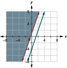 This figure shows a graph on an x y-coordinate plane of y is greater than or equal to 3x + 1 and -3x + y is greater than or equal to -4. The area to the left of each line is shaded with the overlapping area shaded a slightly different color.